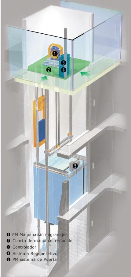 Ascensor Sigma IRIS, máquina sin engranajes