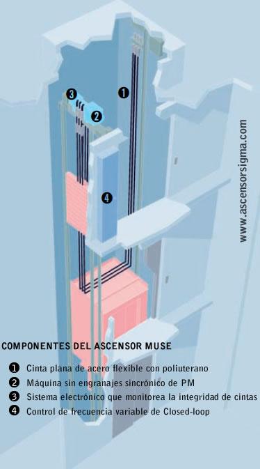 Ascensor Sigma MUSE, sin cuarto de maquinas